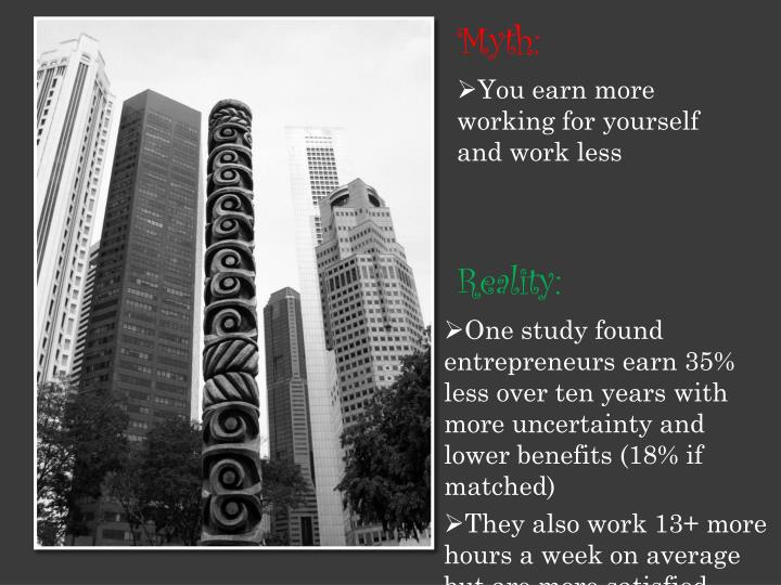 One study found entrepreneurs earn 35% less over ten years with more uncertainty and lower benefits (18% if matched)