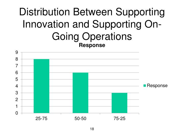 Distribution Between Supporting Innovation and Supporting On-Going Operations
