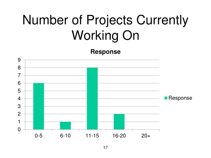Number of Projects Currently Working On