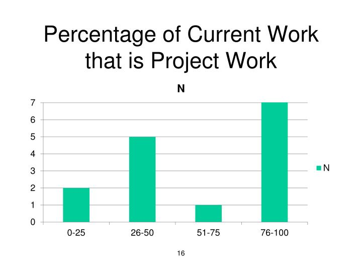 Percentage of Current Work that is Project Work