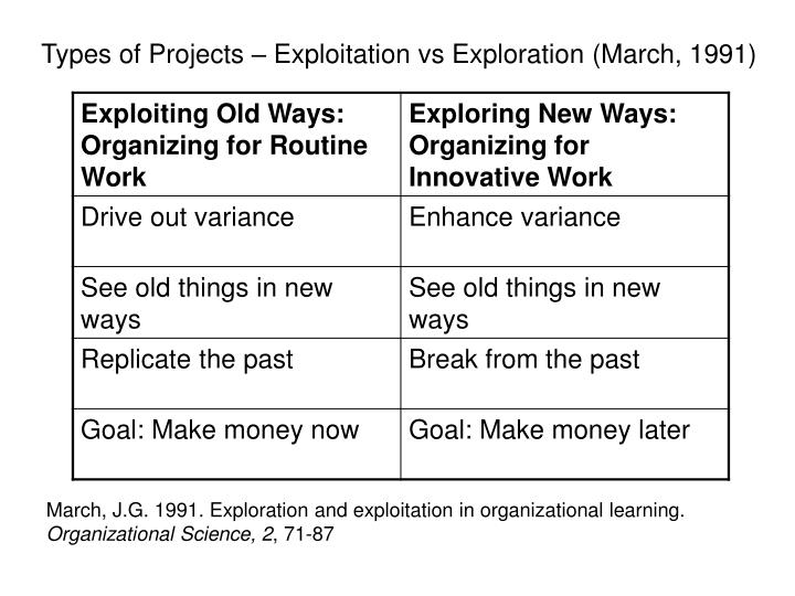 Types of Projects – Exploitation vs Exploration (March, 1991)