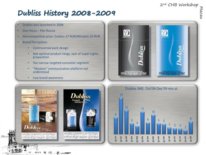 Dubliss History 2008-2009