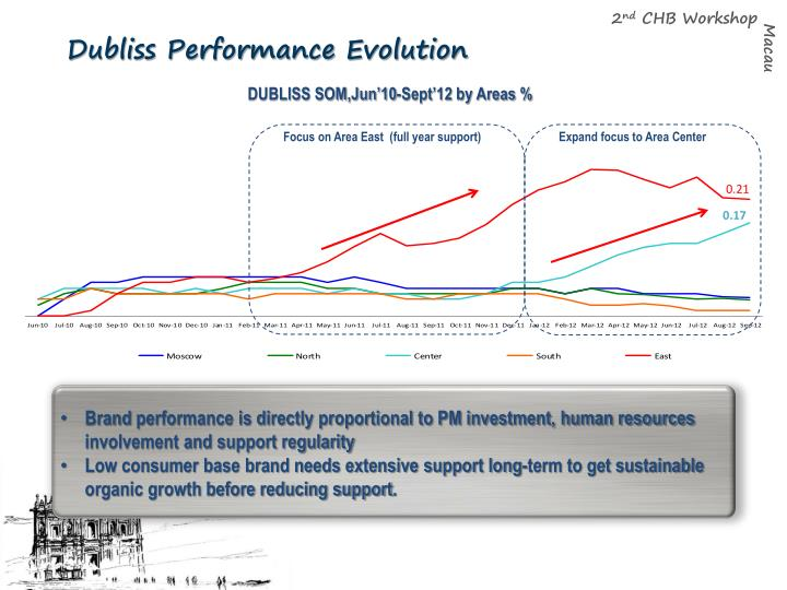 Dubliss Performance Evolution
