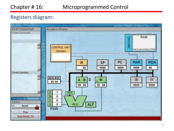 Chapter 16 microprogrammed control1