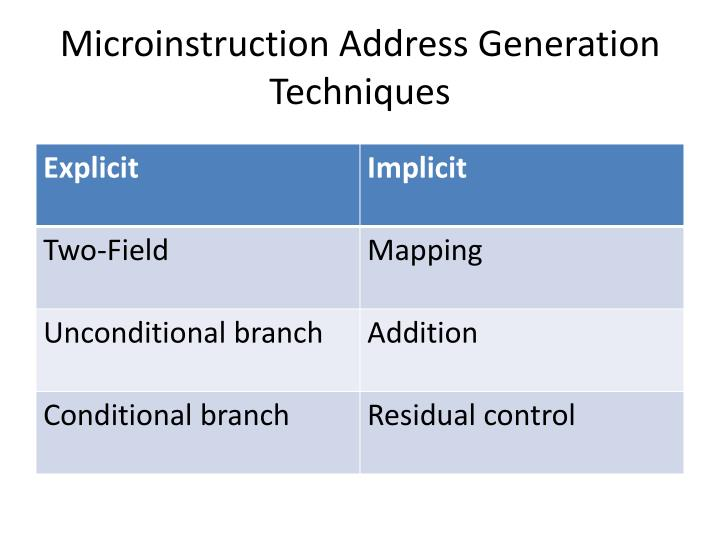 Microinstruction Address Generation Techniques
