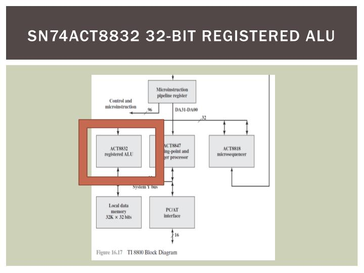 sn74act8832 32-bit registered ALU