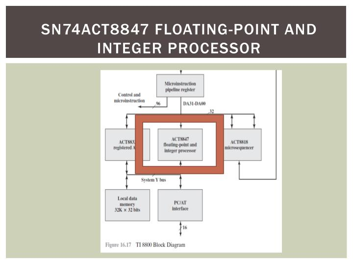 sn74act8847 floating-point and integer processor