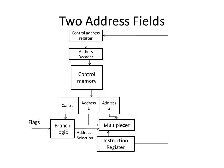 Two Address Fields