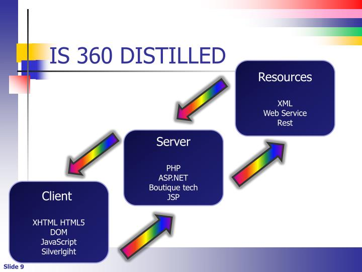 IS 360 DISTILLED