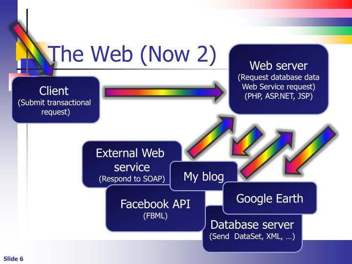 The Web (Now 2)