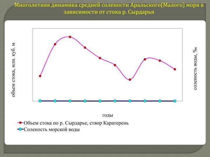 Многолетняя динамика средней солености Аральского(Малого) моря в