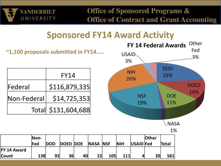 Sponsored FY14 Award Activity