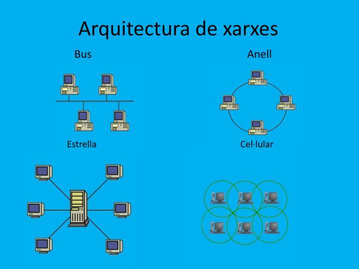 Arquitectura de xarxes
