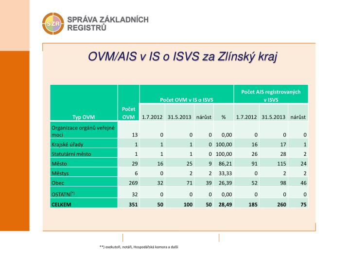 OVM/AIS v IS o ISVS za