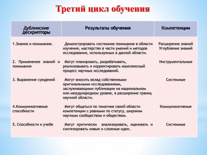 Третий цикл обучения