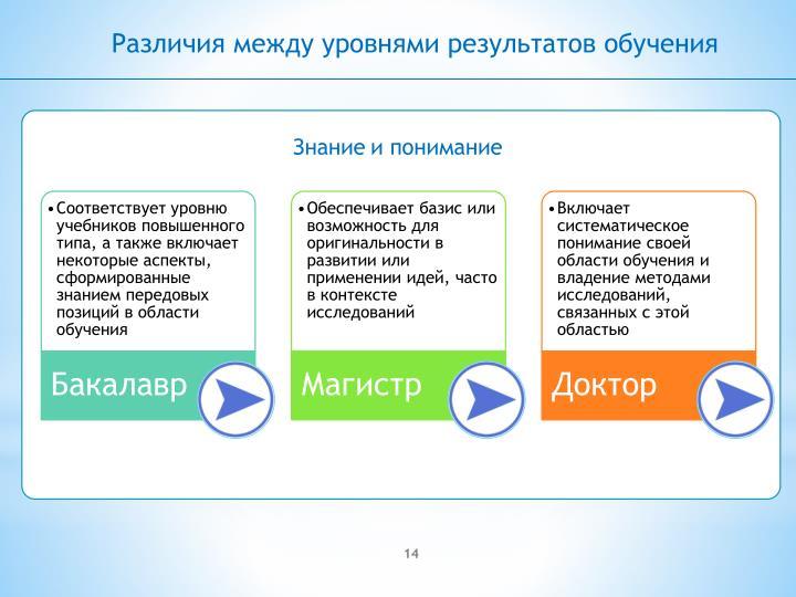 Различия между уровнями результатов обучения