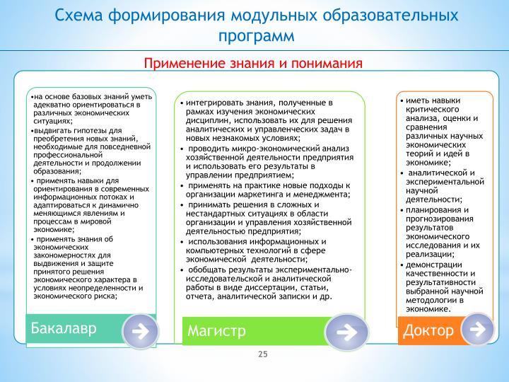 Схема формирования модульных образовательных программ