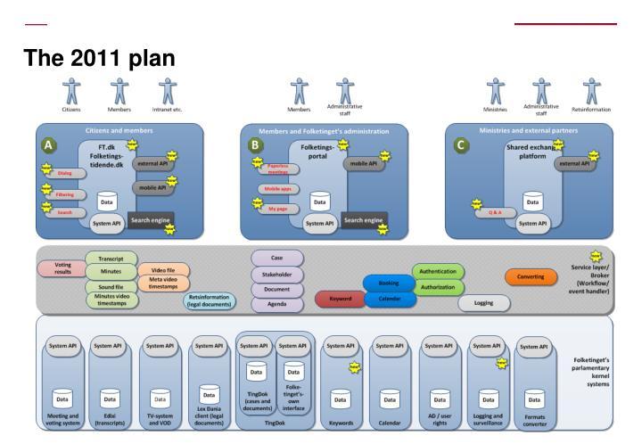 The 2011 plan