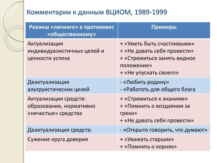 , 1989-1999