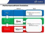 performancepoint evolution