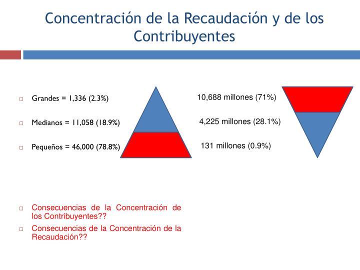 Concentración de la Recaudación y de los Contribuyentes