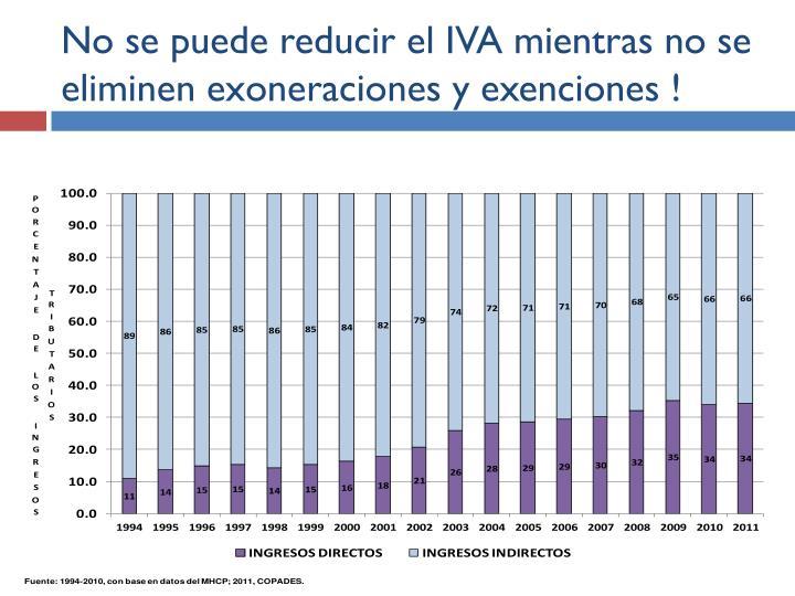 No se puede reducir el IVA mientras no se eliminen exoneraciones y exenciones !