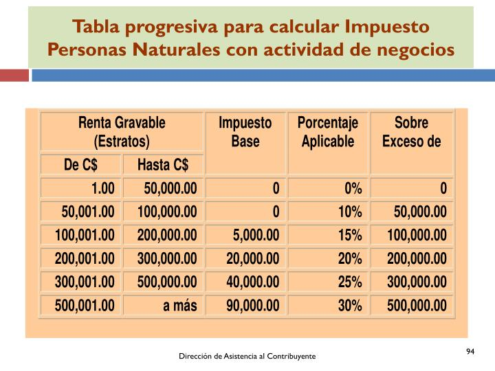 Tabla progresiva para calcular Impuesto