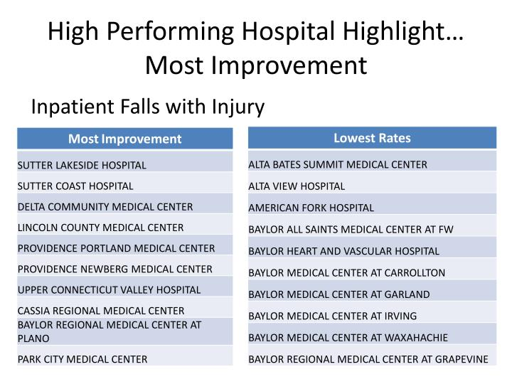 High Performing Hospital Highlight…