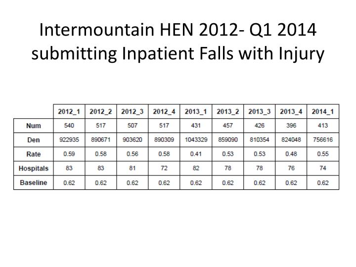 Intermountain HEN 2012- Q1 2014