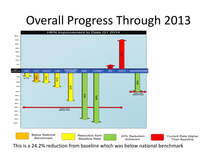 Overall progress through 2013