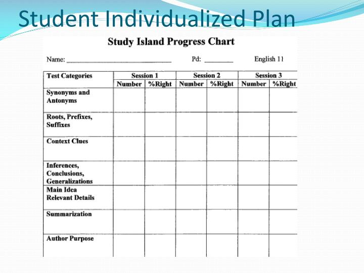 Student Individualized Plan