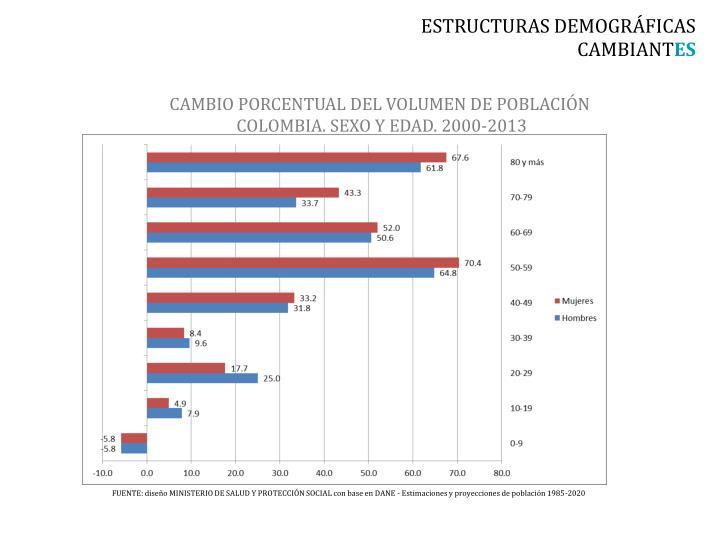 ESTRUCTURAS DEMOGRÁFICAS CAMBIANT