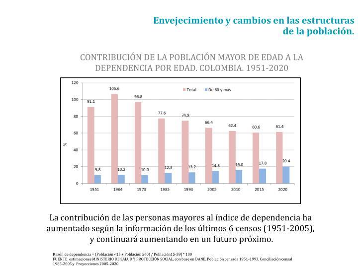 CONTRIBUCIÓN DE LA POBLACIÓN MAYOR DE EDAD A LA DEPENDENCIA POR EDAD. COLOMBIA. 1951-2020