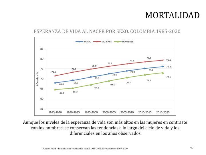 ESPERANZA DE VIDA AL NACER POR SEXO. COLOMBIA 1985-2020