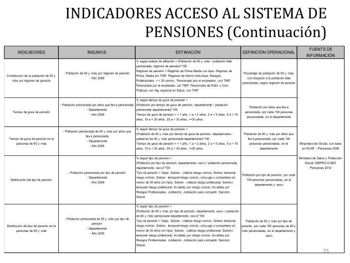 INDICADORES ACCESO AL SISTEMA DE PENSIONES (Continuación)