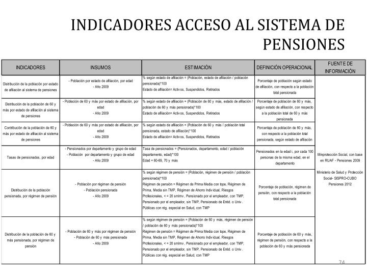 INDICADORES ACCESO AL SISTEMA DE PENSIONES