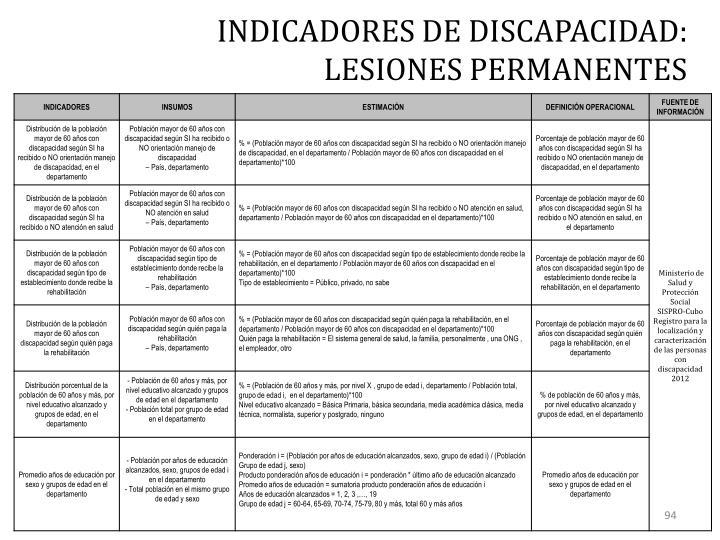 INDICADORES DE DISCAPACIDAD: LESIONES PERMANENTES