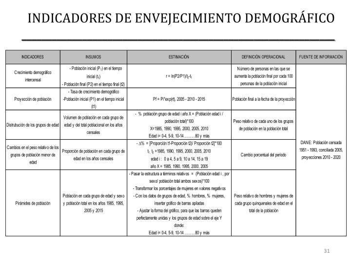 INDICADORES DE ENVEJECIMIENTO DEMOGRÁFICO