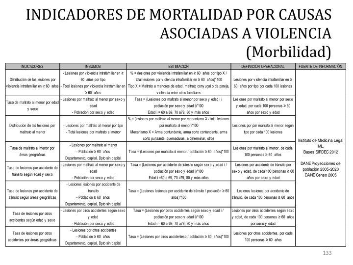 INDICADORES DE MORTALIDAD POR CAUSAS ASOCIADAS A VIOLENCIA