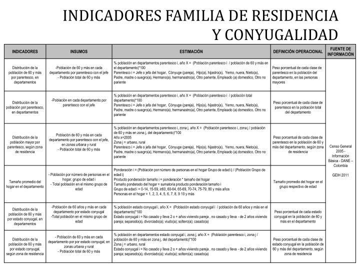INDICADORES FAMILIA DE RESIDENCIA