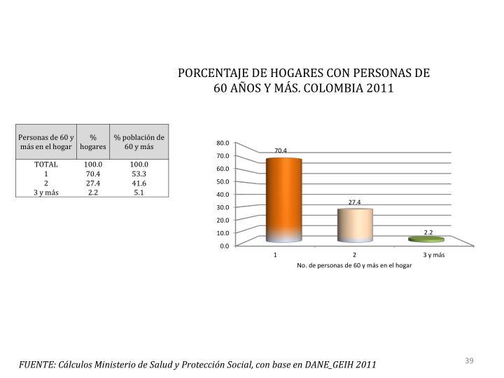 PORCENTAJE DE HOGARES CON PERSONAS DE 60 AÑOS Y MÁS. COLOMBIA 2011