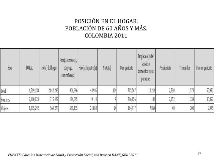 POSICIÓN EN EL HOGAR.