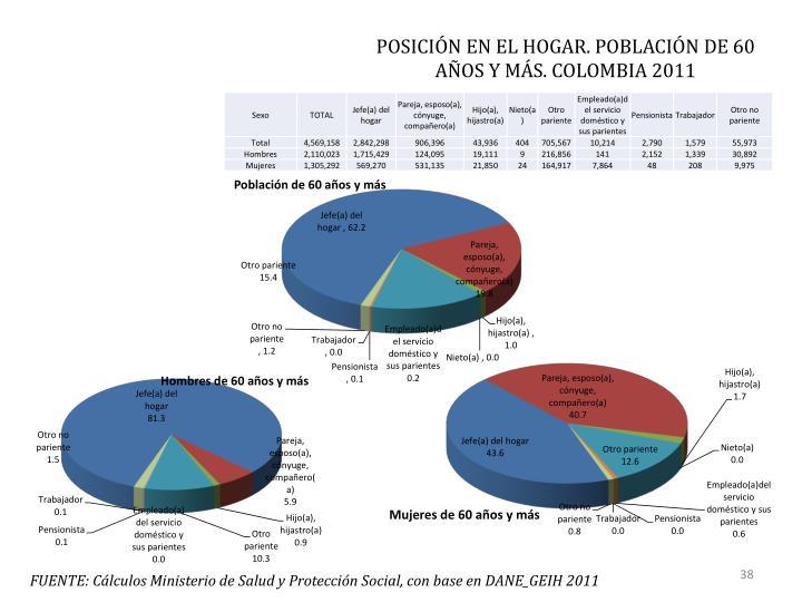 POSICIÓN EN EL HOGAR. POBLACIÓN DE 60 AÑOS Y MÁS. COLOMBIA 2011