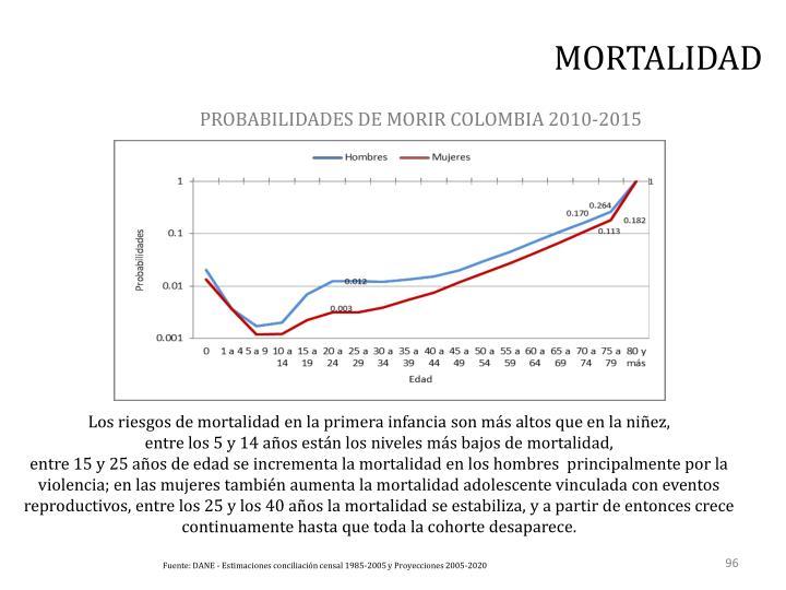 PROBABILIDADES DE MORIR COLOMBIA 2010-2015