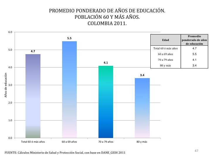 PROMEDIO PONDERADO DE AÑOS DE EDUCACIÓN.