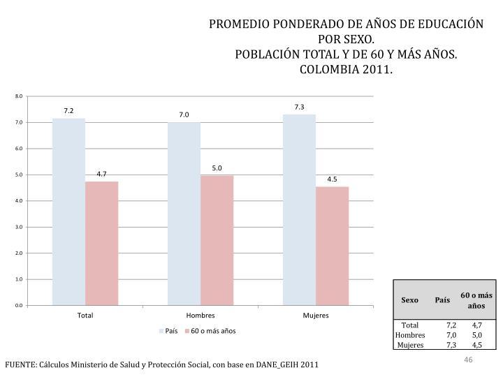PROMEDIO PONDERADO DE AÑOS DE EDUCACIÓN POR SEXO.