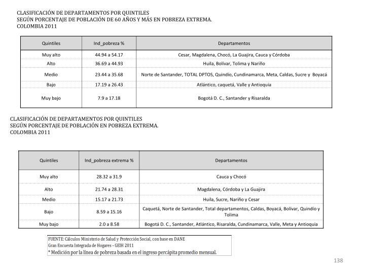 CLASIFICACIÓN DE DEPARTAMENTOS POR QUINTILES