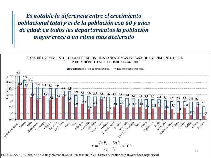 Es notable la diferencia entre el crecimiento poblacional total y el de la población con 60 y años de edad: en todos los departamentos la población mayor crece a un ritmo más acelerado