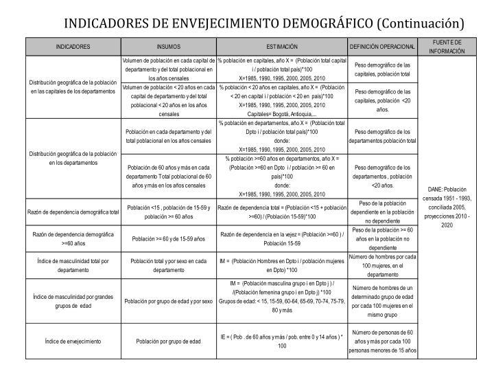INDICADORES DE ENVEJECIMIENTO