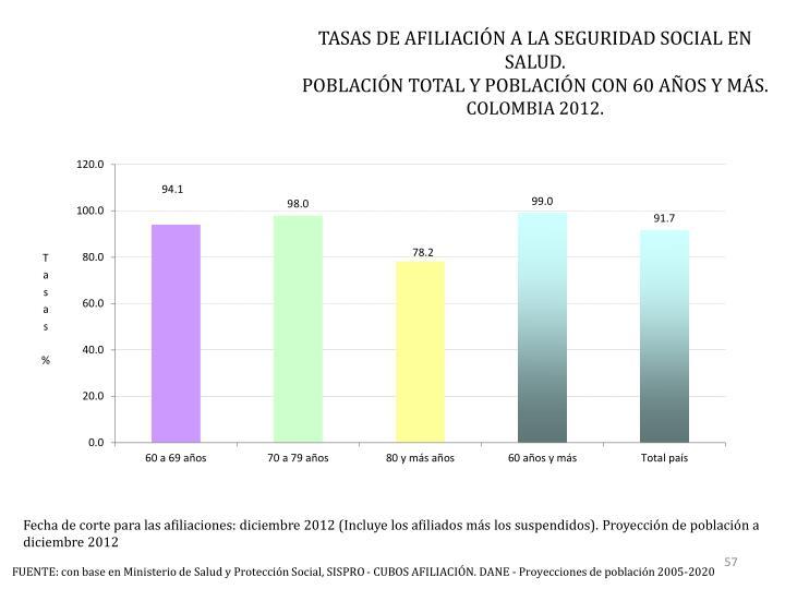 TASAS DE AFILIACIÓN A LA SEGURIDAD SOCIAL EN SALUD.